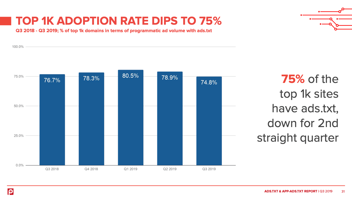 Ads.txt adoption rate dips for top sites